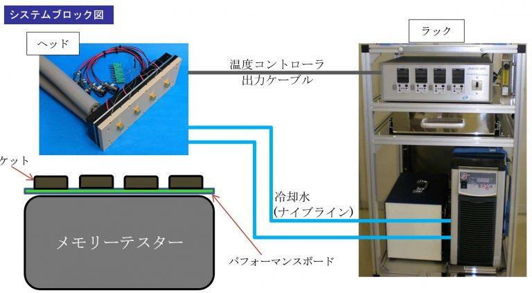 4CH温度コントローラシステムブロック図