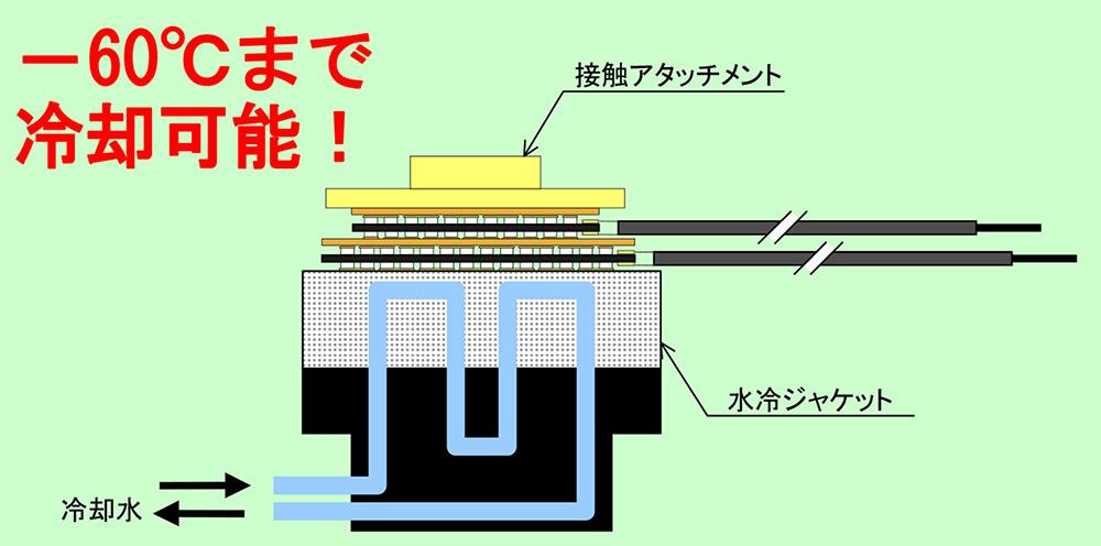 MAXPOWER ペルチェ温調ヘッドの仕組み